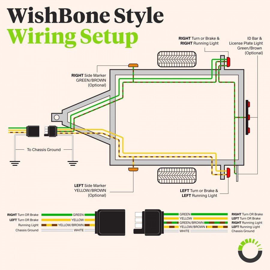 Standard 4 Pin Trailer Wiring Diagram from www.online-led-store.com