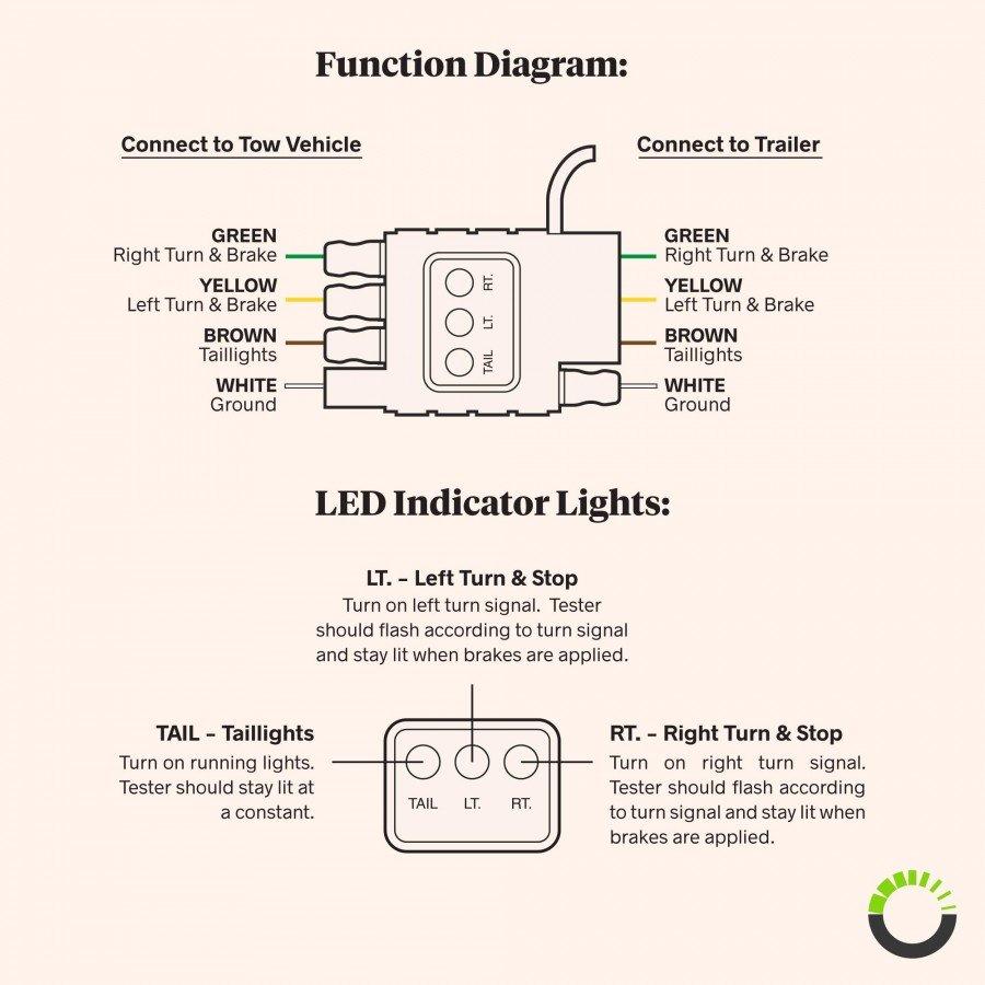 4 Way Flat Circuit Tester Trailer Wiring Diagram Led Indicator Zoom Prev