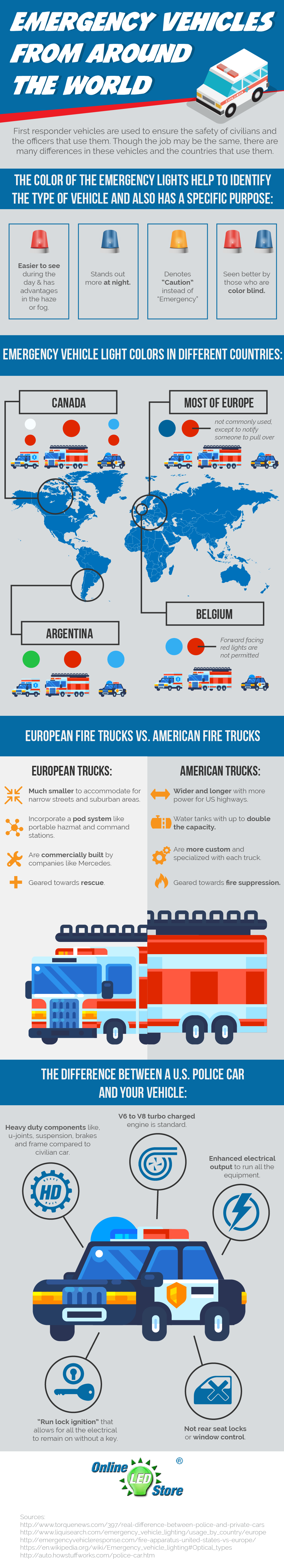 Emergency Vehicles from Around the World